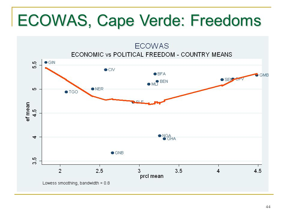 ECOWAS, Cape Verde: Freedoms 44