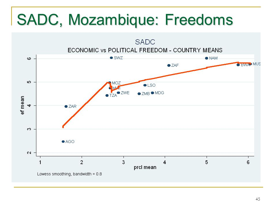 SADC, Mozambique: Freedoms 45