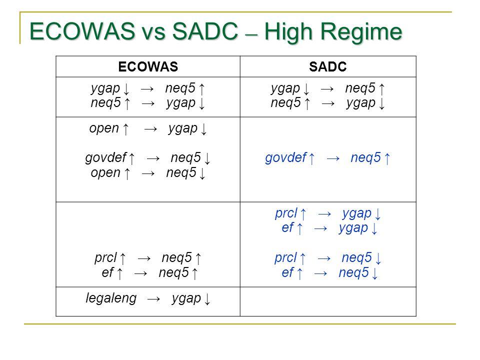 ECOWAS vs SADC – High Regime ECOWASSADC ygap ↓ → neq5 ↑ neq5 ↑ → ygap ↓ ygap ↓ → neq5 ↑ neq5 ↑ → ygap ↓ open ↑ → ygap ↓ govdef ↑ → neq5 ↓ open ↑ → neq5 ↓ govdef ↑ → neq5 ↑ prcl ↑ → neq5 ↑ ef ↑ → neq5 ↑ prcl ↑ → ygap ↓ ef ↑ → ygap ↓ prcl ↑ → neq5 ↓ ef ↑ → neq5 ↓ legaleng → ygap ↓