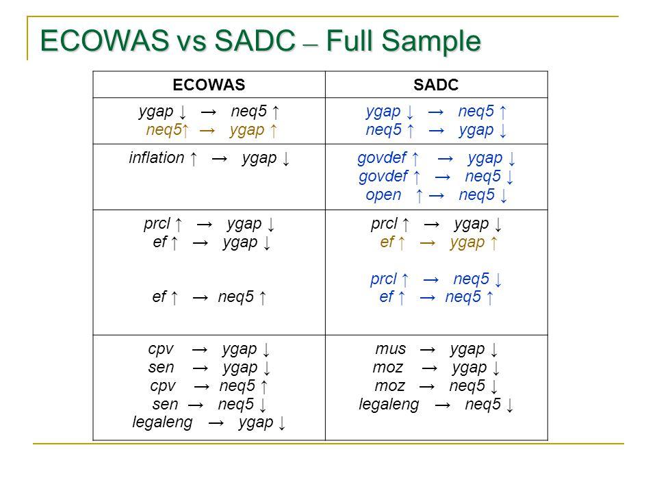 ECOWAS vs SADC – Full Sample ECOWASSADC ygap ↓ → neq5 ↑ neq5↑ → ygap ↑ ygap ↓ → neq5 ↑ neq5 ↑ → ygap ↓ inflation ↑ → ygap ↓govdef ↑ → ygap ↓ govdef ↑ → neq5 ↓ open ↑ → neq5 ↓ prcl ↑ → ygap ↓ ef ↑ → ygap ↓ ef ↑ → neq5 ↑ prcl ↑ → ygap ↓ ef ↑ → ygap ↑ prcl ↑ → neq5 ↓ ef ↑ → neq5 ↑ cpv → ygap ↓ sen → ygap ↓ cpv → neq5 ↑ sen → neq5 ↓ legaleng → ygap ↓ mus → ygap ↓ moz → ygap ↓ moz → neq5 ↓ legaleng → neq5 ↓