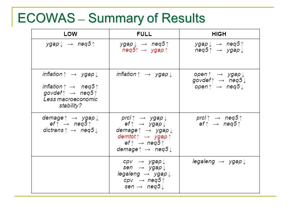 ECOWAS – Summary of Results LOWFULLHIGH ygap ↓ → neq5 ↑ neq5↑ → ygap ↑ ygap ↓ → neq5 ↑ neq5 ↑ → ygap ↓ inflation ↑ → ygap ↓ inflation ↑ → neq5 ↑ govdef ↑ → neq5 ↑ Less macroeconomic stability.