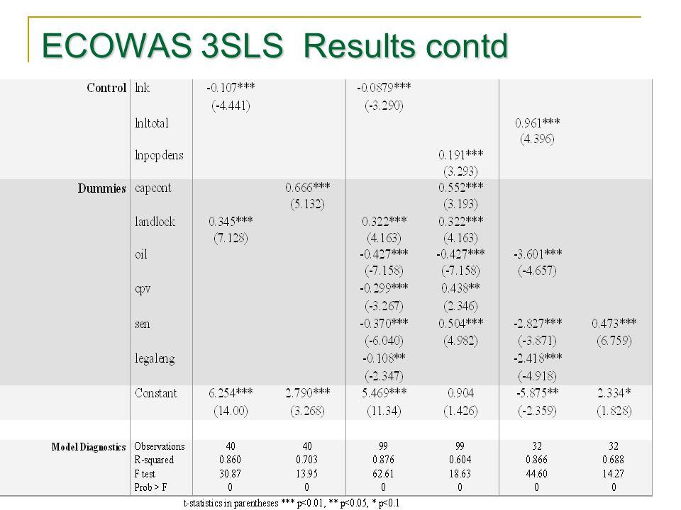 ECOWAS 3SLS Results contd