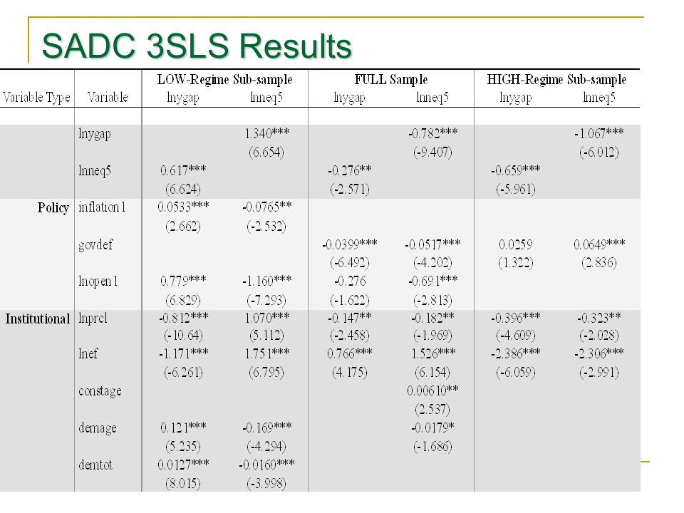SADC 3SLS Results