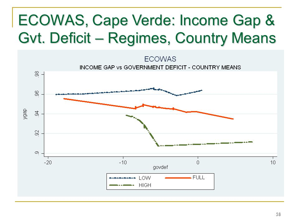 ECOWAS, Cape Verde: Income Gap & Gvt. Deficit – Regimes, Country Means 58