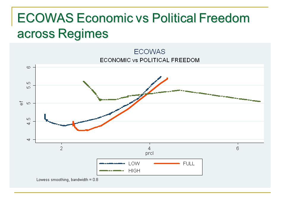 ECOWAS Economic vs Political Freedom across Regimes