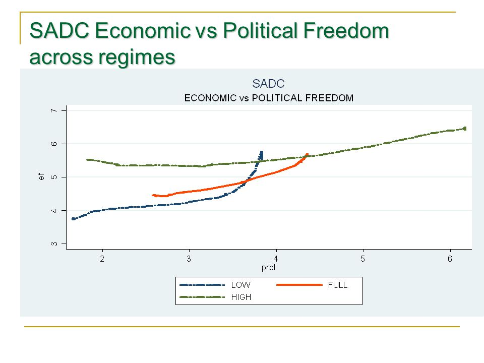 SADC Economic vs Political Freedom across regimes
