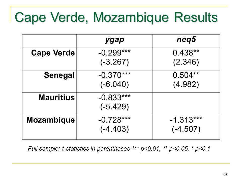 Cape Verde, Mozambique Results 64 ygapneq5 Cape Verde-0.299*** (-3.267) 0.438** (2.346) Senegal-0.370*** (-6.040) 0.504** (4.982) Mauritius-0.833*** (-5.429) Mozambique-0.728*** (-4.403) -1.313*** (-4.507) Full sample: t-statistics in parentheses *** p<0.01, ** p<0.05, * p<0.1