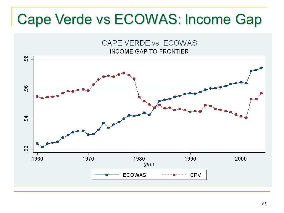 65 Cape Verde vs ECOWAS: Income Gap
