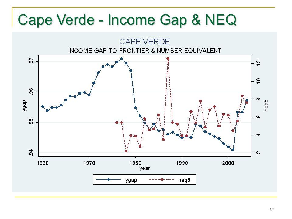 67 Cape Verde - Income Gap & NEQ