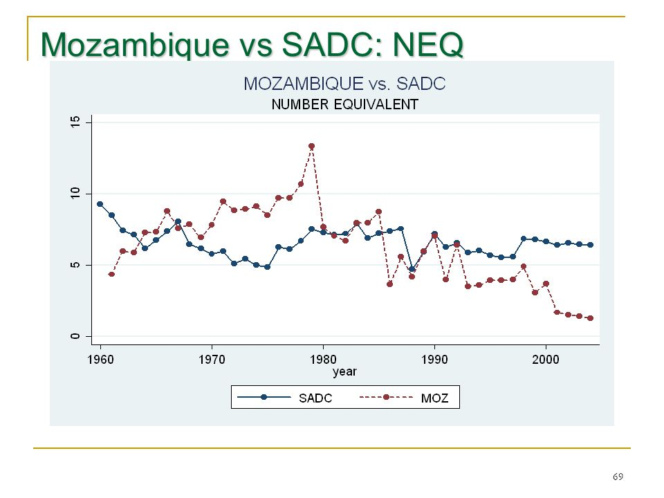 69 Mozambique vs SADC: NEQ