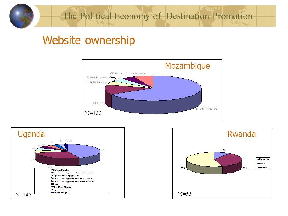 Website ownership UgandaRwanda N=53 N=245 Mozambique N=135 The Political Economy of Destination Promotion