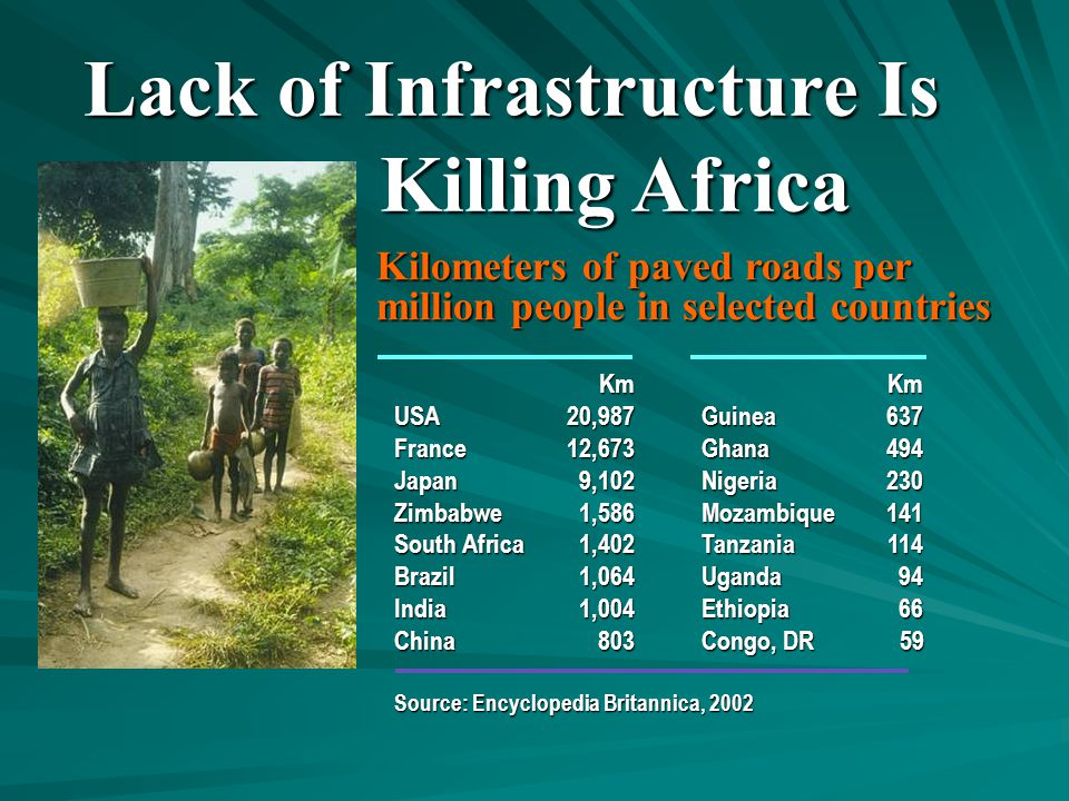 KmKm USA 20,987Guinea637 France 12,673Ghana494 Japan9,102Nigeria230 Zimbabwe1,586Mozambique141 South Africa1,402Tanzania114 Brazil1,064Uganda94 India1,004Ethiopia66 China803Congo, DR 59 Source: Encyclopedia Britannica, 2002 Kilometers of paved roads per million people in selected countries Lack of Infrastructure Is Killing Africa Killing Africa