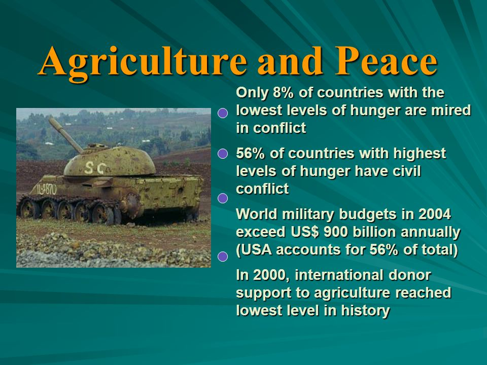 Agriculture and Peace Only 8% of countries with the lowest levels of hunger are mired in conflict 56% of countries with highest levels of hunger have civil conflict World military budgets in 2004 exceed US$ 900 billion annually (USA accounts for 56% of total) In 2000, international donor support to agriculture reached lowest level in history