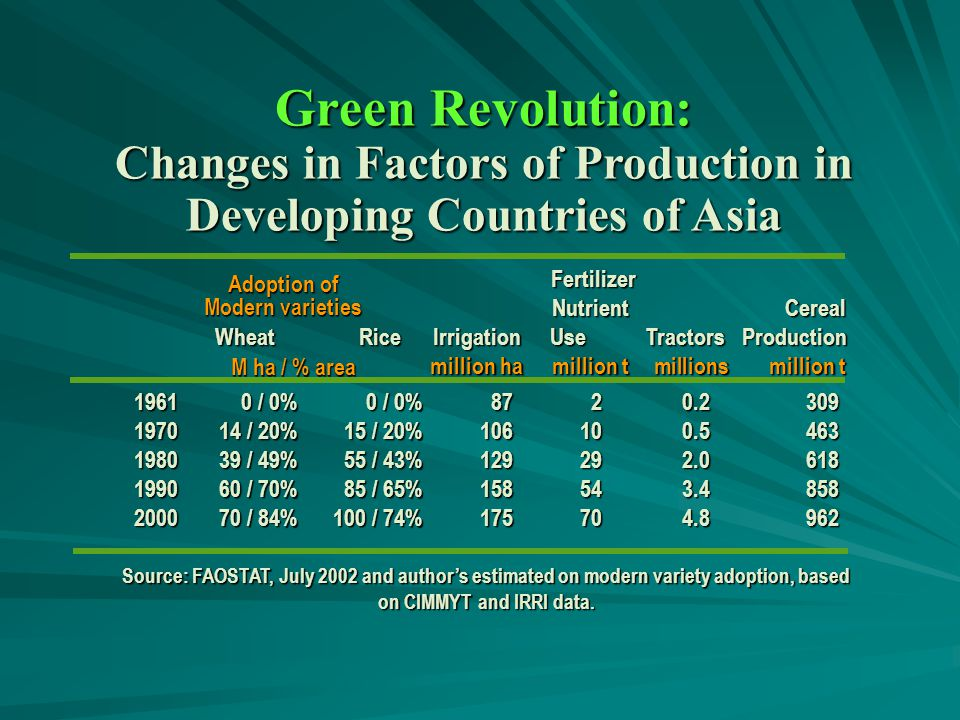World Cereal* Production–Areas Saved Through Improved Technology, 1950-2000 CEREAL PRODUCTION 1950650million tonnes 20001,900million tonnes 1,80 0 1,40 0 1,00 0 600 195019601970198019902000 LAND SPARED 1.1 billion ha LAND USED 660 million ha Million hectares 200 * Uses milled rice equivalents Source: FAO Production Yearbooks and AGROSTAT