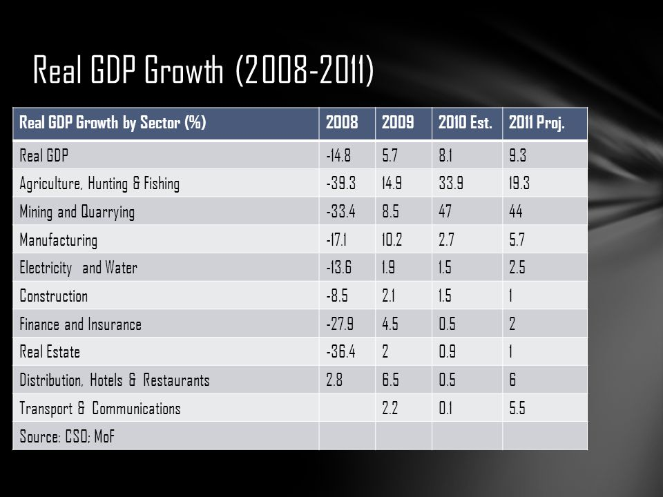 Real GDP Growth (2008-2011) Real GDP Growth by Sector (%)200820092010 Est.2011 Proj. Real GDP-14.85.78.19.3 Agriculture, Hunting & Fishing-39.314.933.