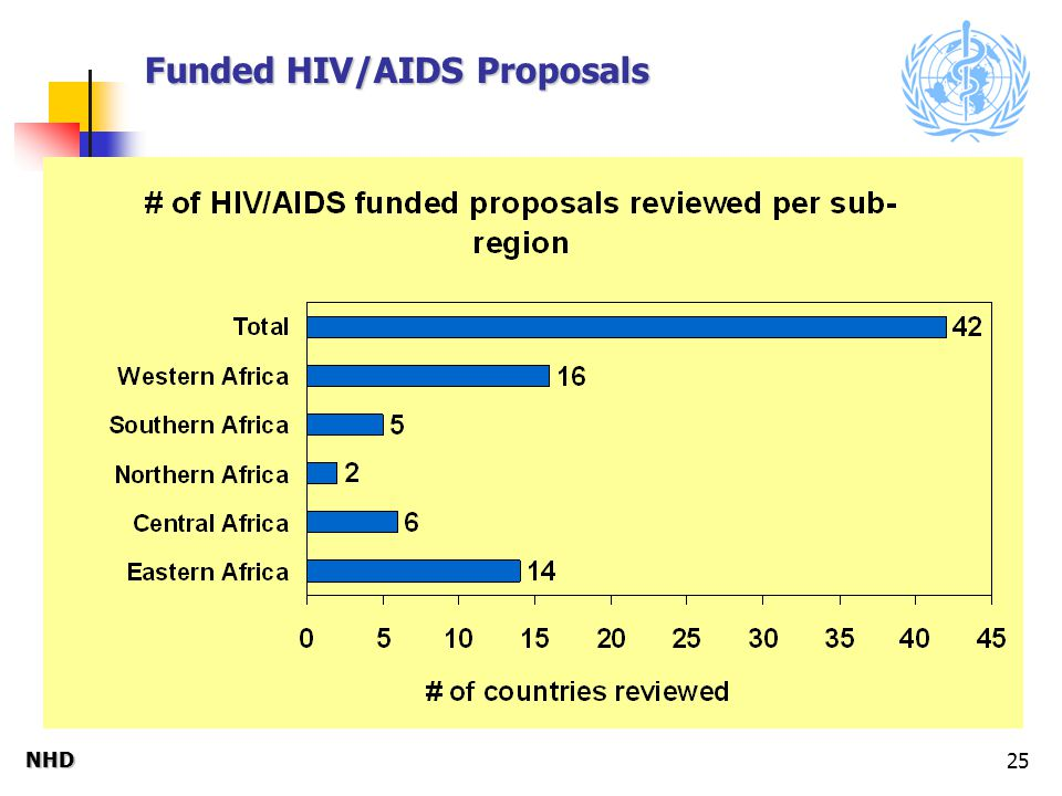 NHDNHD 25 Funded HIV/AIDS Proposals