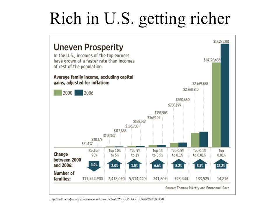 Rich in U.S.