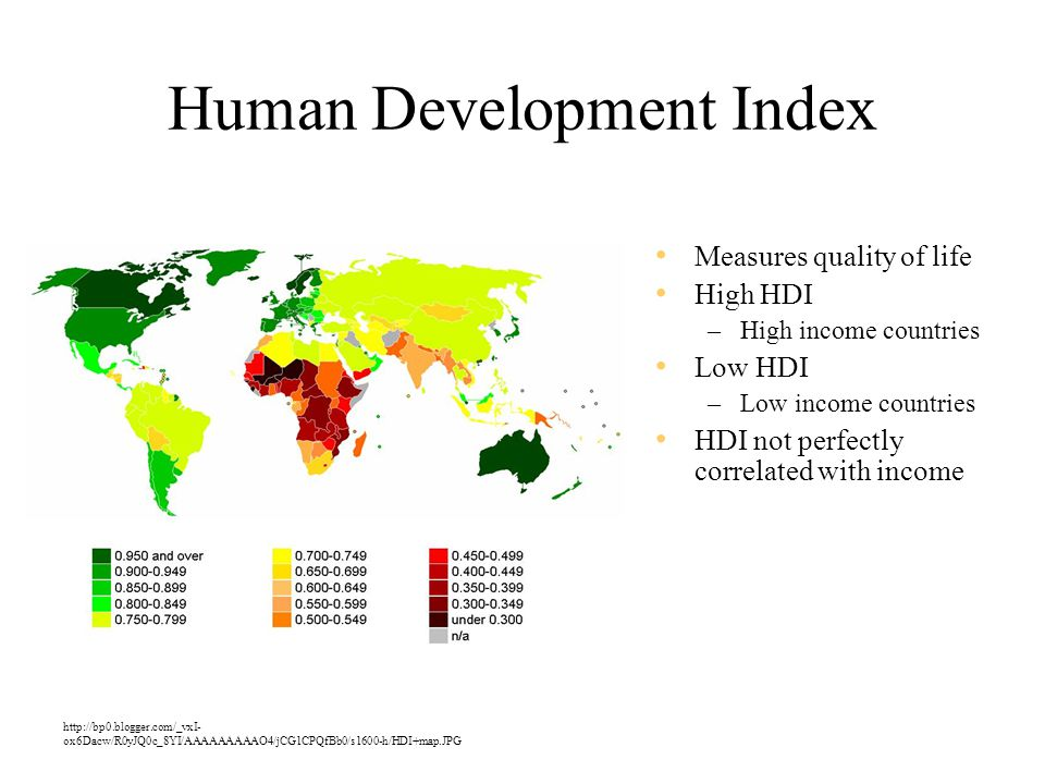 Human Development Index Measures quality of life High HDI –High income countries Low HDI –Low income countries HDI not perfectly correlated with income http://bp0.blogger.com/_vxI- ox6Dacw/R0yJQ0c_8YI/AAAAAAAAAO4/jCG1CPQfBb0/s1600-h/HDI+map.JPG