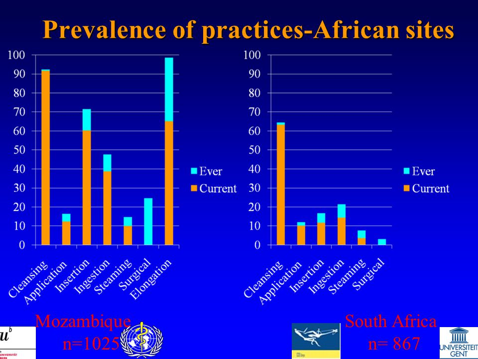 Prevalence of practices-African sites Mozambique n=1025 South Africa n= 867