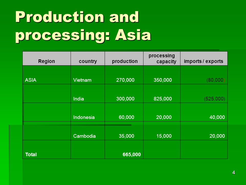 4 Production and processing: Asia Regioncountry production processing capacity imports / exports ASIAVietnam 270,000 350,000(80,000) India 300,000 825