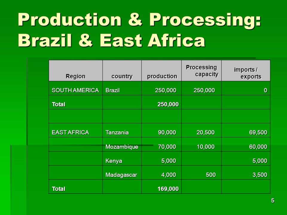 5 Production & Processing: Brazil & East Africa Regioncountry production production Processing capacity imports / exports SOUTH AMERICA Brazil 250,000