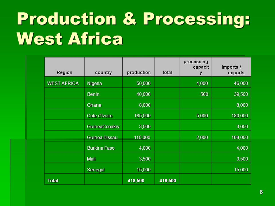 6 Production & Processing: West Africa Regioncountry production production total total processing capacit y imports / exports WEST AFRICA Nigeria 50,0