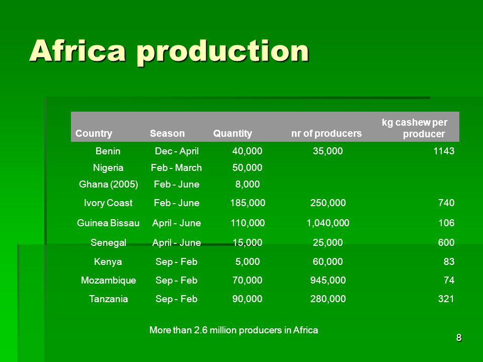 8 Africa production CountrySeasonQuantitynr of producers kg cashew per producer BeninDec - April40,00035,0001143 NigeriaFeb - March50,000 Ghana (2005)