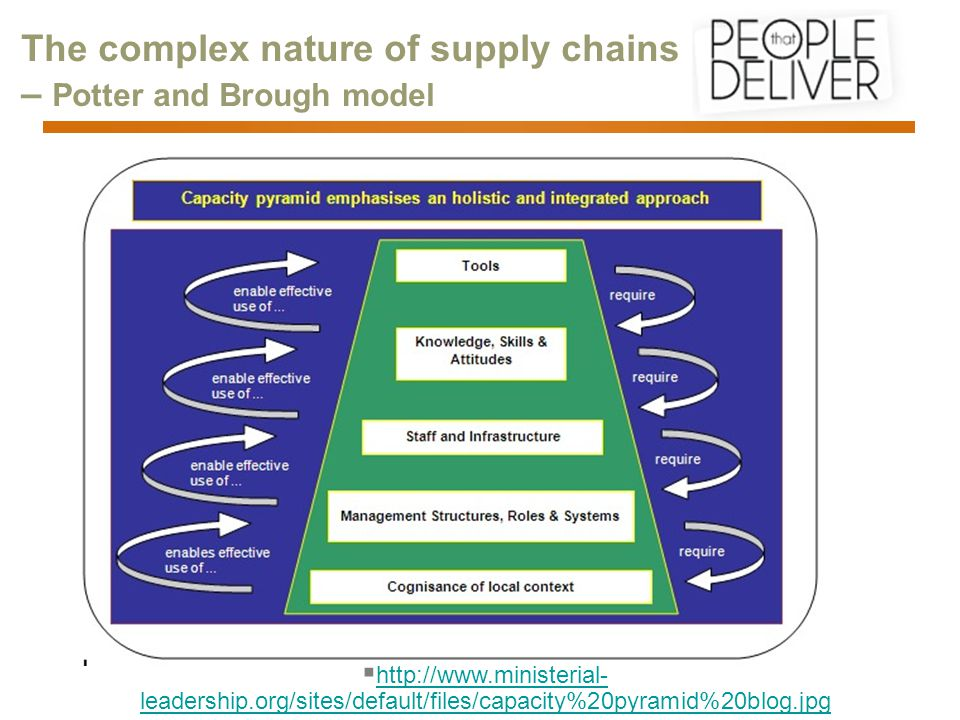 The complex nature of supply chains – Potter and Brough model  http://www.ministerial- leadership.org/sites/default/files/capacity%20pyramid%20blog.jpg http://www.ministerial- leadership.org/sites/default/files/capacity%20pyramid%20blog.jpg
