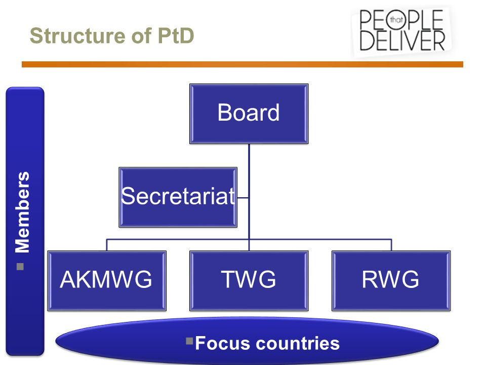 Structure of PtD Board AKMWGTWGRWG Secretariat  Focus countries  Members