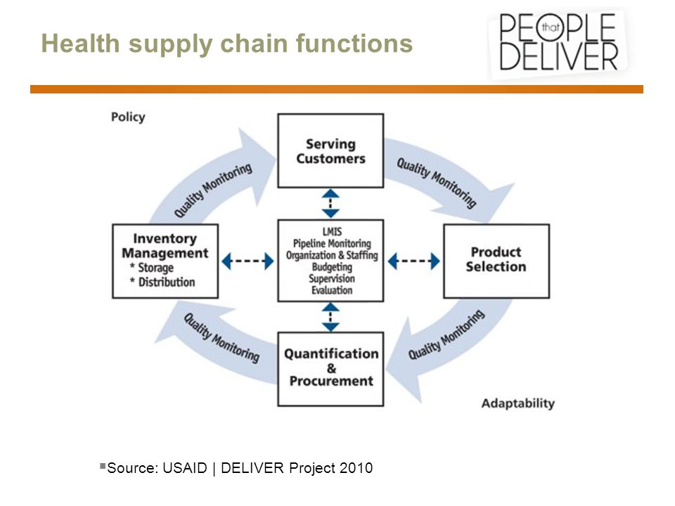 Health supply chain functions  Source: USAID | DELIVER Project 2010