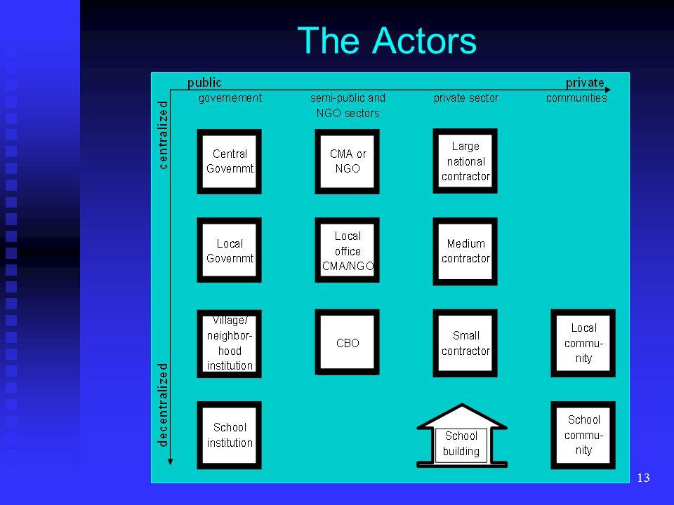 13 The Actors