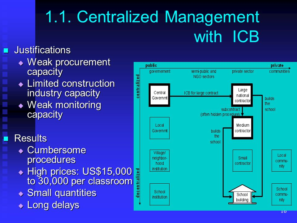 16 1.1. Centralized Management with ICB Justifications Justifications  Weak procurement capacity  Limited construction industry capacity  Weak moni