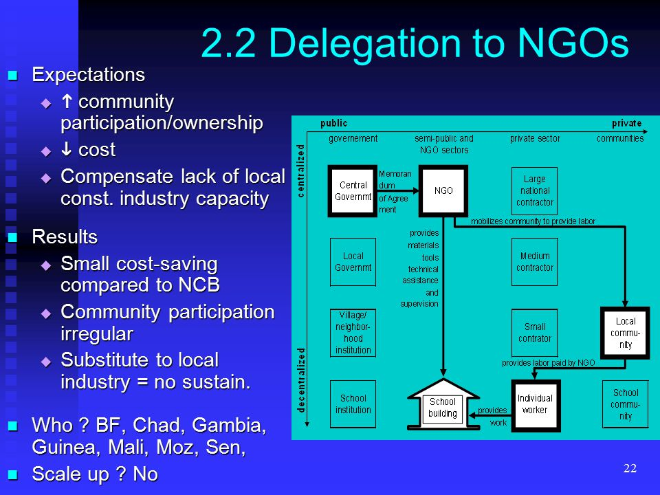 22 2.2 Delegation to NGOs Expectations Expectations   community participation/ownership   cost  Compensate lack of local const.