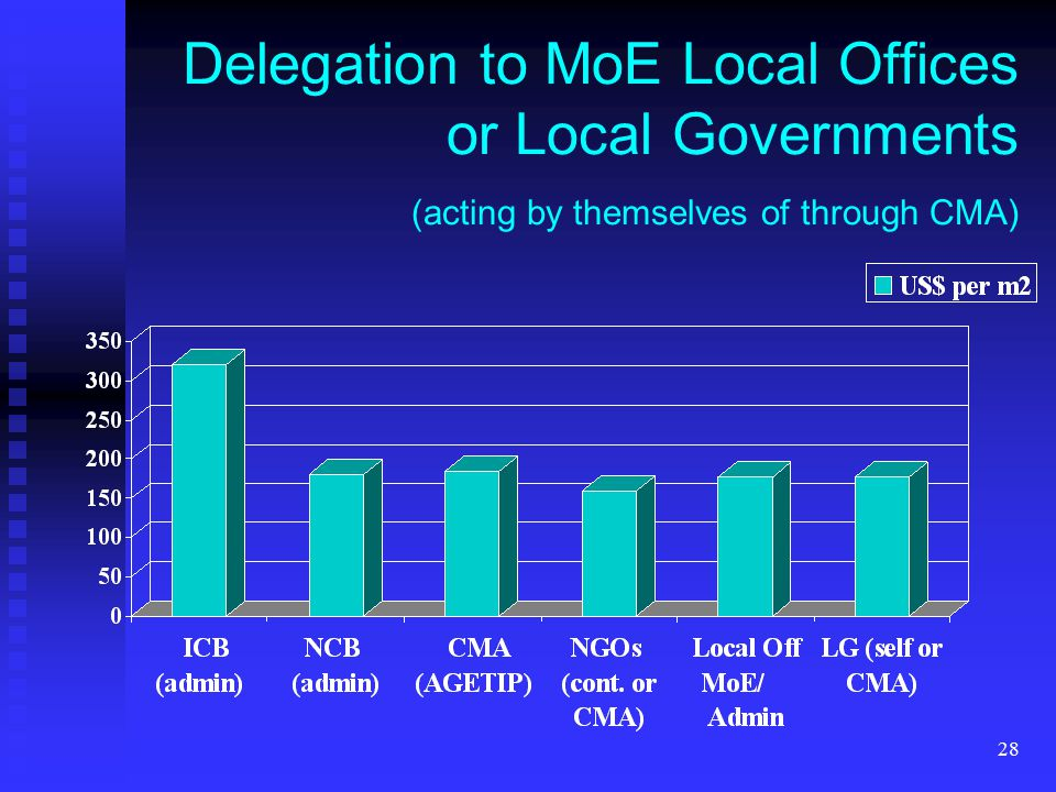 28 Delegation to MoE Local Offices or Local Governments (acting by themselves of through CMA)
