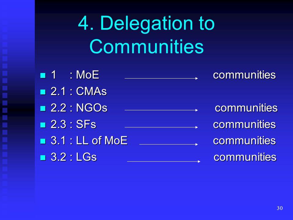 30 4. Delegation to Communities 1 : MoE communities 1 : MoE communities 2.1 : CMAs 2.1 : CMAs 2.2 : NGOs communities 2.2 : NGOs communities 2.3 : SFs