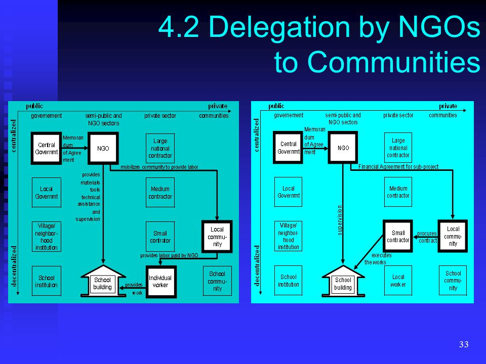 33 4.2 Delegation by NGOs to Communities