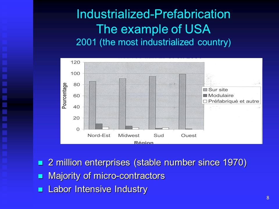 8 Industrialized-Prefabrication The example of USA 2001 (the most industrialized country) 2 million enterprises (stable number since 1970) 2 million enterprises (stable number since 1970) Majority of micro-contractors Majority of micro-contractors Labor Intensive Industry Labor Intensive Industry