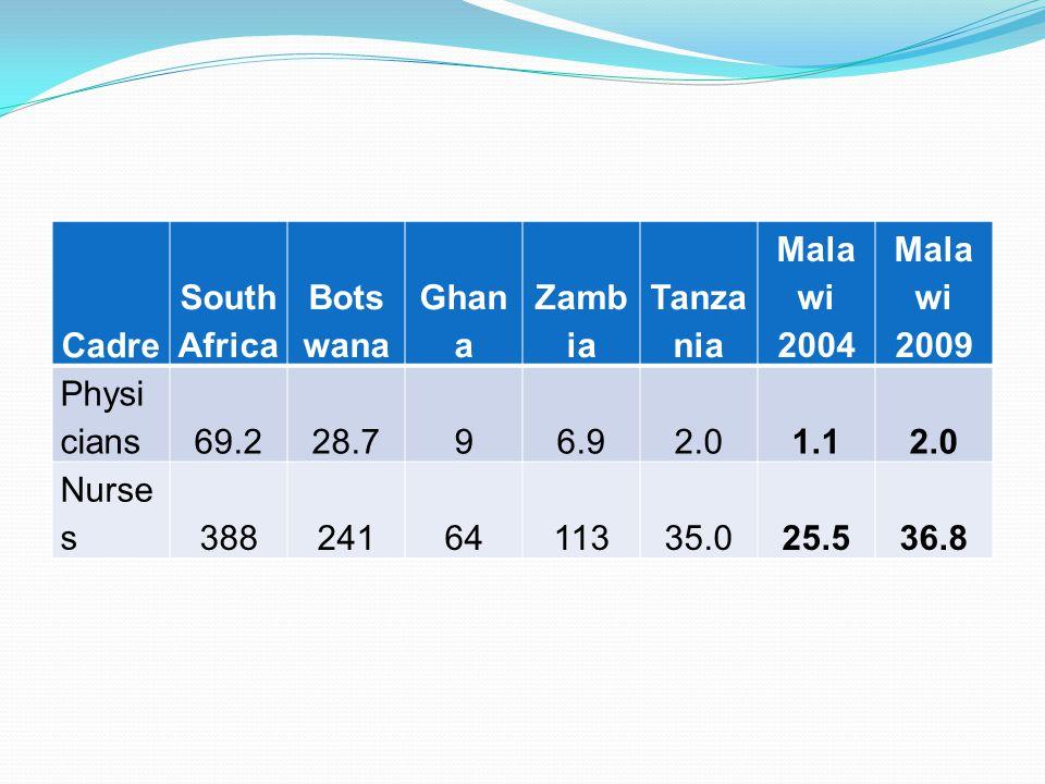 Cadre South Africa Bots wana Ghan a Zamb ia Tanza nia Mala wi 2004 Mala wi 2009 Physi cians69.228.796.92.01.12.0 Nurse s3882416411335.025.536.8