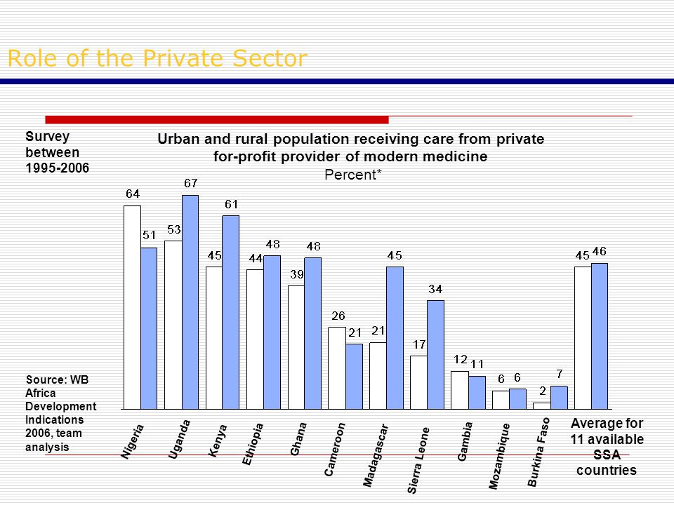 Role of the Private Sector Urban and rural population receiving care from private for-profit provider of modern medicine Percent* Nigeria Uganda Kenya Ethiopia Ghana Cameroon Madagascar Sierra Leone Gambia Mozambique Burkina Faso Average for 11 available SSA countries Survey between 1995-2006 Source: WB Africa Development Indications 2006, team analysis