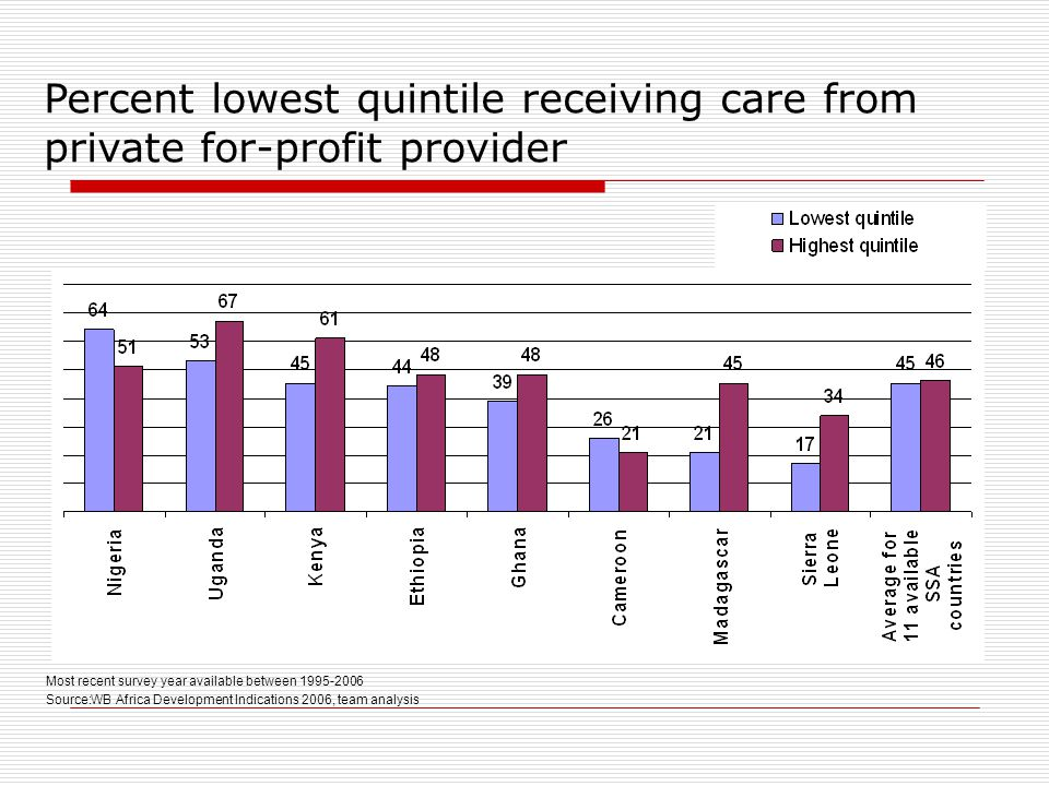 Most recent survey year available between 1995-2006 Source:WB Africa Development Indications 2006, team analysis Percent lowest quintile receiving care from private for-profit provider