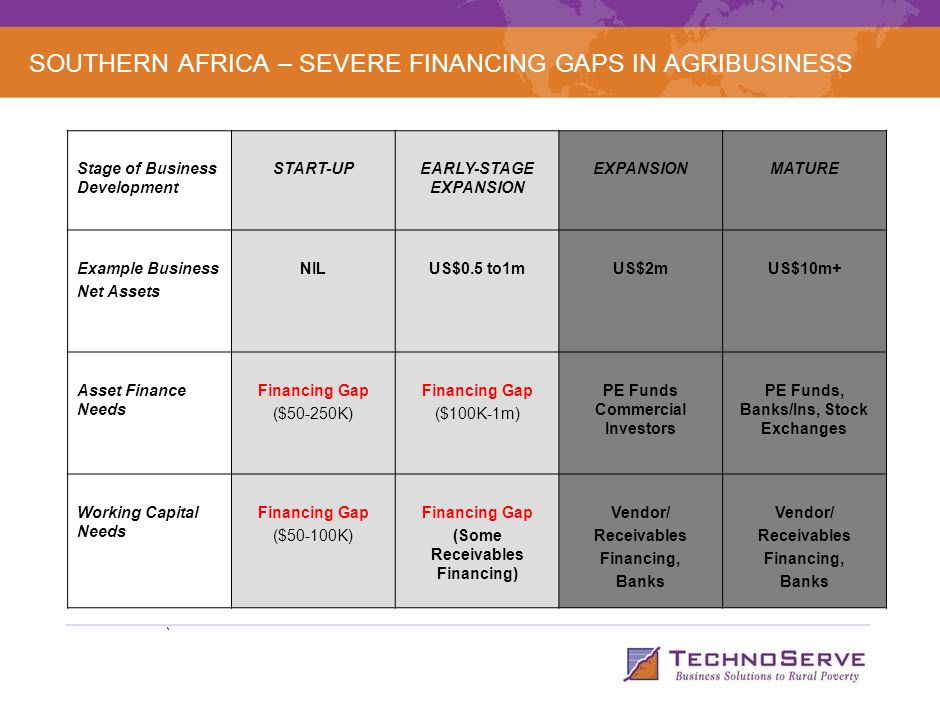 SOUTHERN AFRICA – SEVERE FINANCING GAPS IN AGRIBUSINESS Stage of Business Development START-UPEARLY-STAGE EXPANSION EXPANSIONMATURE Example Business N