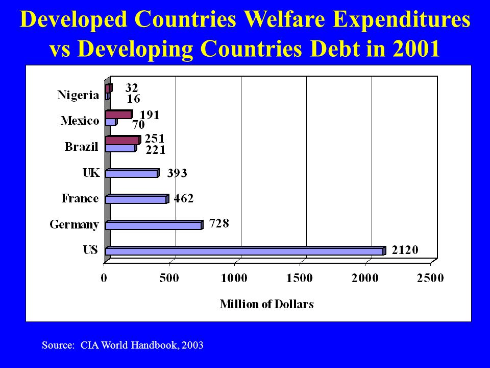 Developed Countries Welfare Expenditures vs Developing Countries Debt in 2001 Source: CIA World Handbook, 2003
