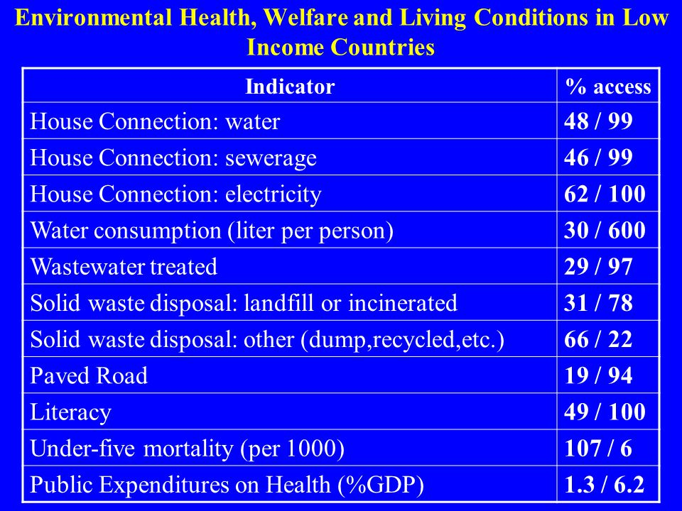 Environmental Health, Welfare and Living Conditions in Low Income Countries Indicator% access House Connection: water48 / 99 House Connection: sewerag