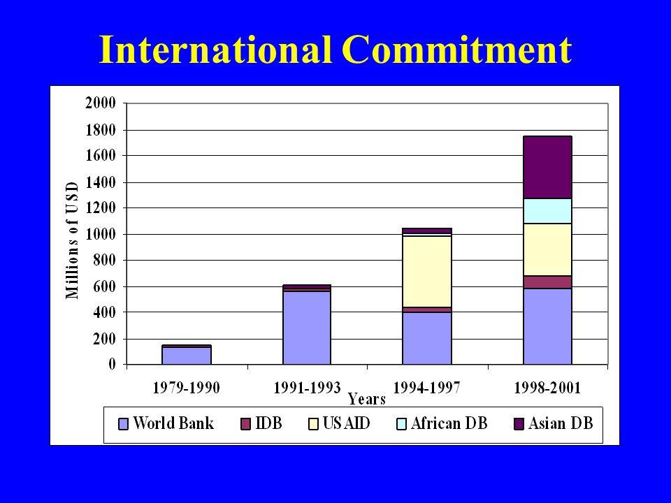 International Commitment