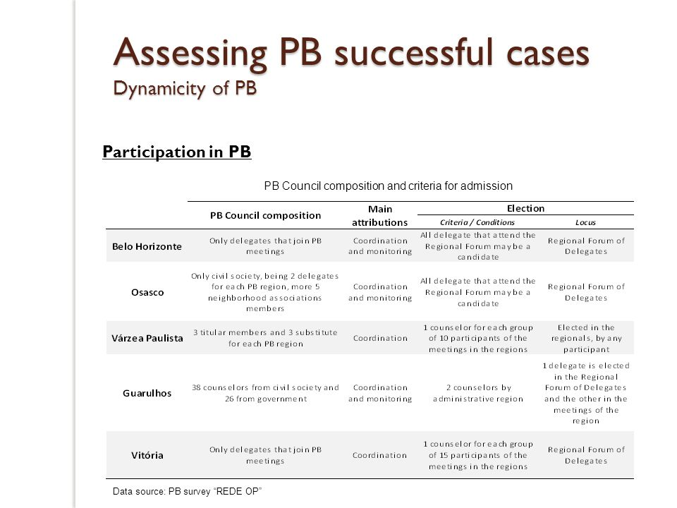 Assessing PB successful cases Dynamicity of PB Resources allocation and prospection in PB Source: Data collected for the present research Resources distribution criteria % Regiona penury/ (IQVU)63,6 Social Politic18,2 Participation18,2 Total100,0 PB financial resources origin % Specific projects36,4 Own tax revenues63,6 Total100,0 Source: Data collected for the present research