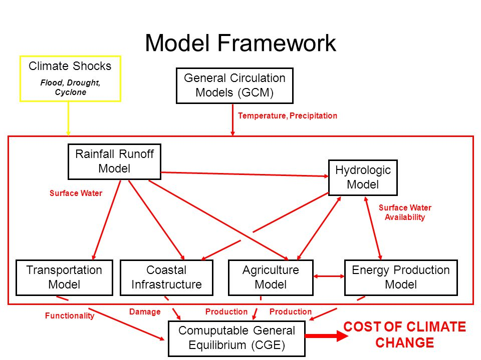 Model Framework General Circulation Models (GCM) Comuputable General Equilibrium (CGE) Rainfall Runoff Model Hydrologic Model Coastal Infrastructure Agriculture Model Transportation Model Energy Production Model Temperature, Precipitation Surface Water Surface Water Availability Functionality DamageProduction COST OF CLIMATE CHANGE Climate Shocks Flood, Drought, Cyclone