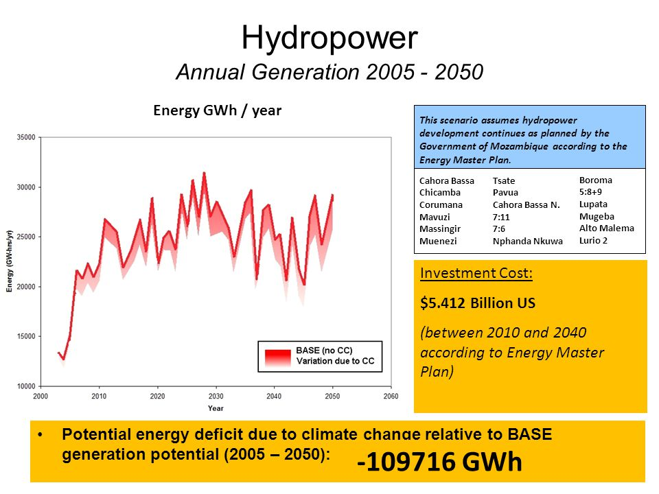 Hydropower Annual Generation 2005 - 2050 Potential energy deficit due to climate change relative to BASE generation potential (2005 – 2050): This scenario assumes hydropower development continues as planned by the Government of Mozambique according to the Energy Master Plan.