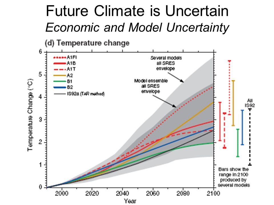 Future Climate is Uncertain Economic and Model Uncertainty