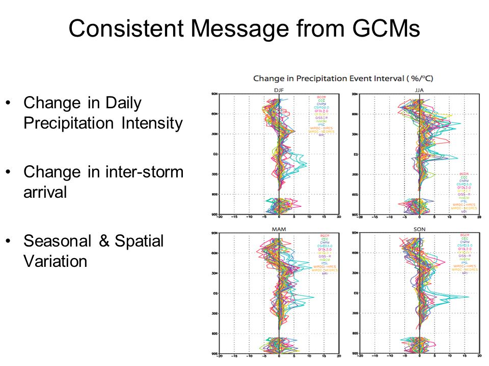 Consistent Message from GCMs Change in Daily Precipitation Intensity Change in inter-storm arrival Seasonal & Spatial Variation