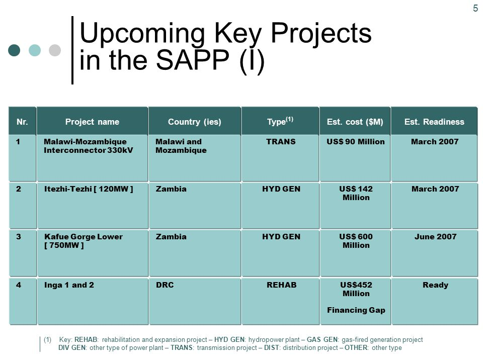 6 Upcoming Key Projects in the SAPP (II) Type (1) HYD GEN Country (ies) Zambia and Zimbabwe Project name Kariba North and South Extensions [360 + 300 MW] These are extension physically joined to the existing facilities.